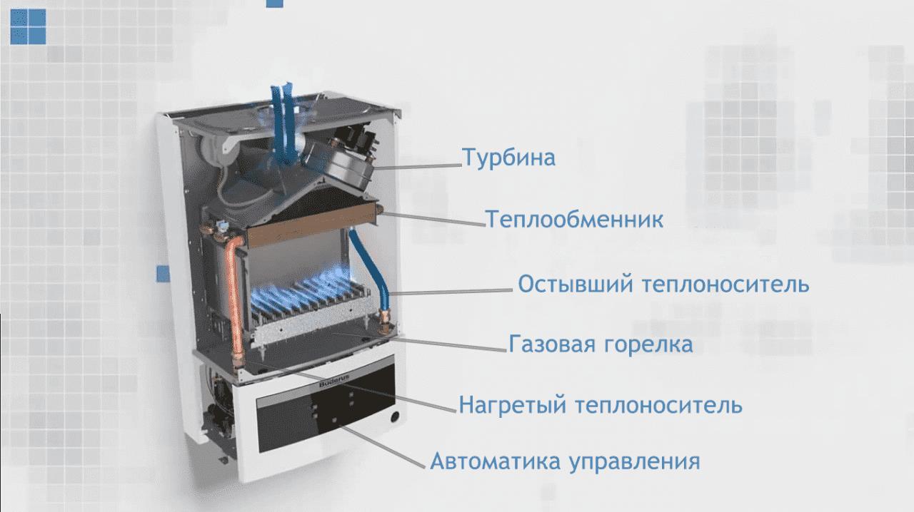 Газовые горелки для теплообменника расчёт кпд теплообменника